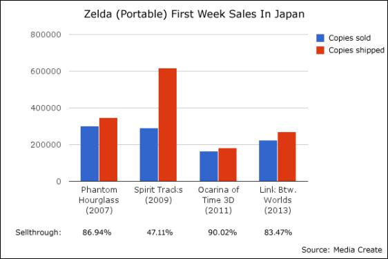 zelda_sales-1