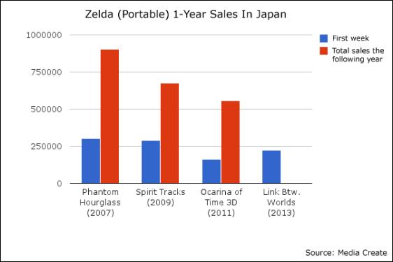 zelda_sales-2