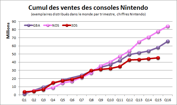 3ds-sales-comparison