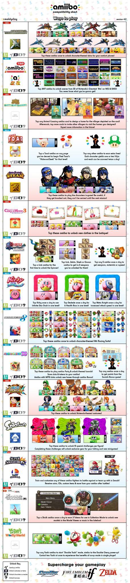 "Nintendo fan ""moldyclay"" latest amiibo compatibility chart has a ..."