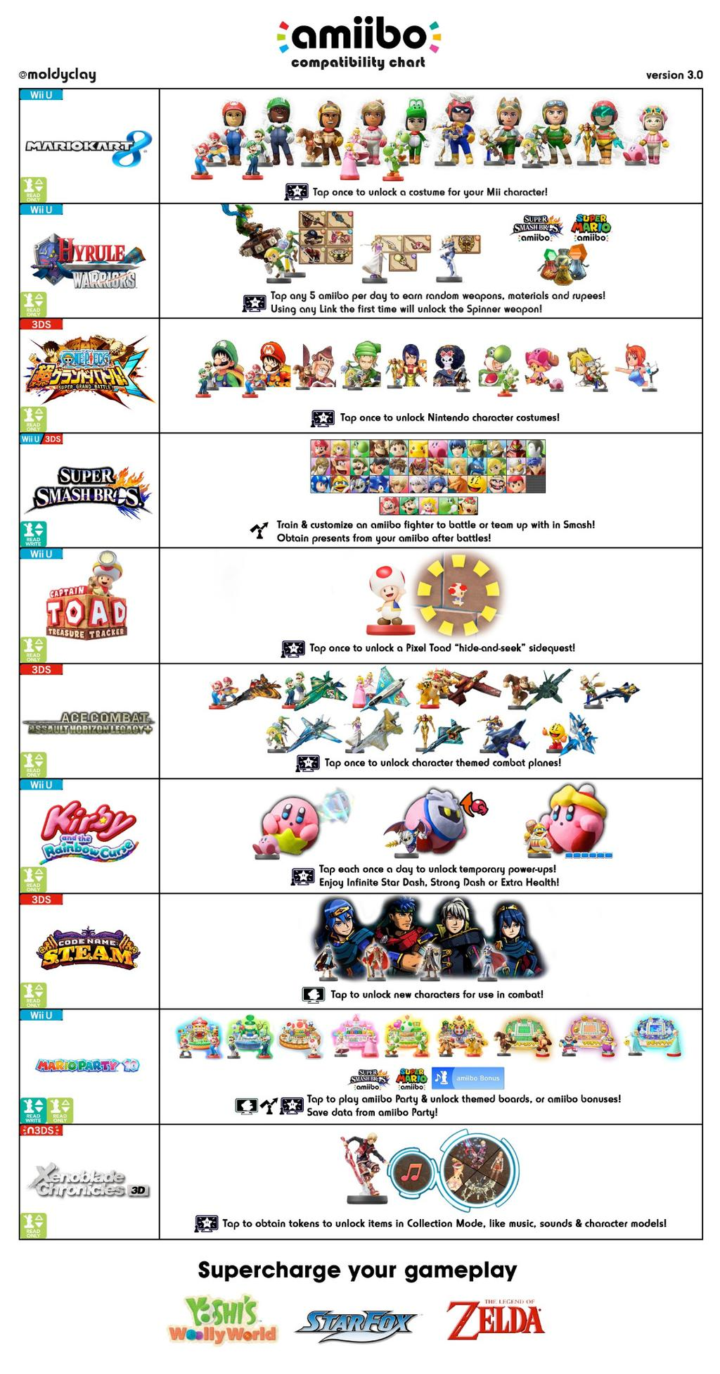 3ds compatibility chart