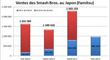 smash-sales-comparison