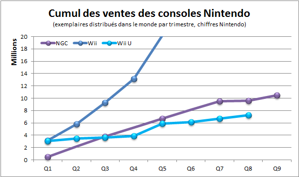 wii-u-sales-comparison