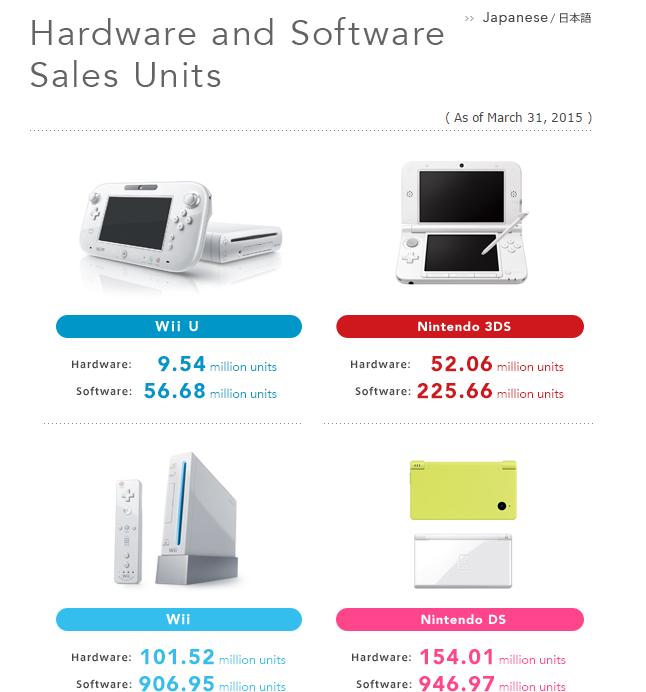 nintendo-sales-may-2015
