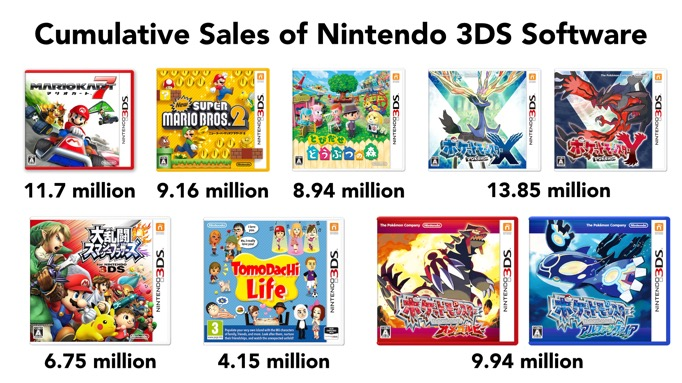 Iwata On 3ds Software Evergreen Sales More Nintendo Everything