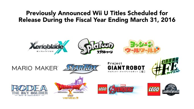 Partial look at Wii U's upcoming lineup of titles - Nintendo