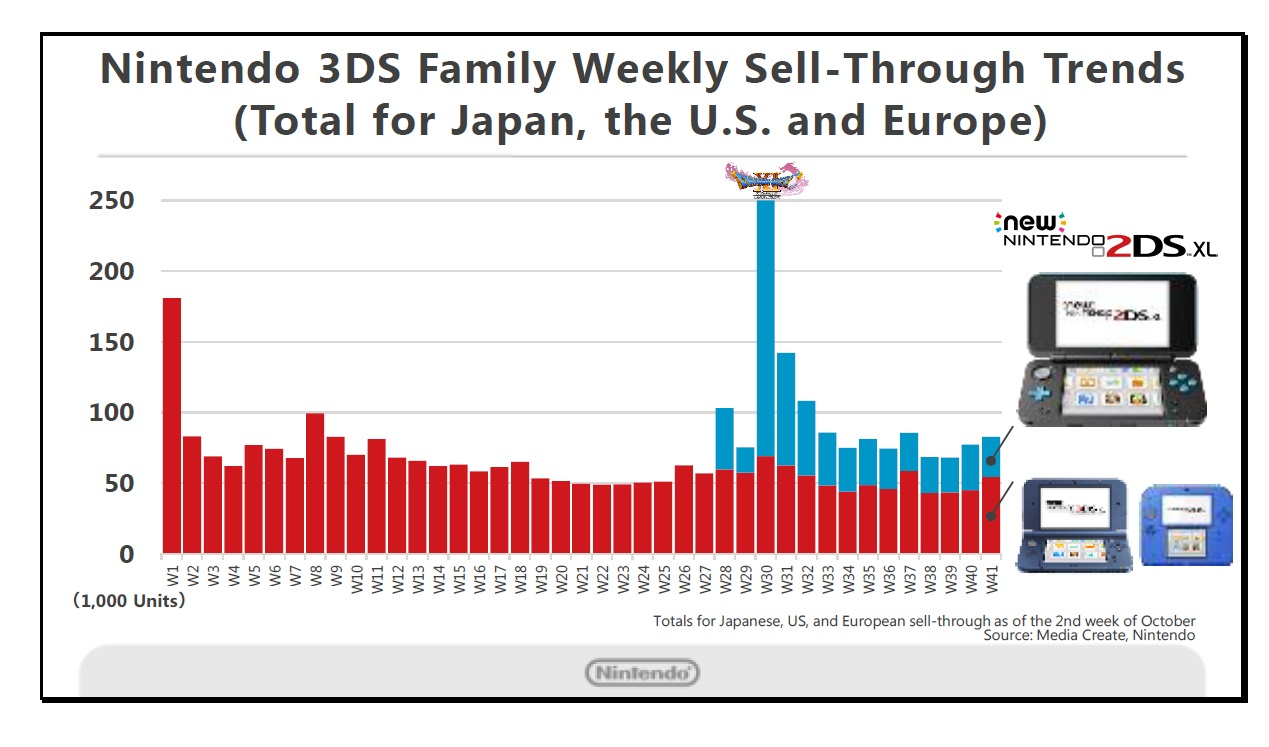 Nintendo 2ds Diagram Electrical Wiring Diagrams 3ds Xl Kimishima On Sales Should Reach 70 Million Soon Games