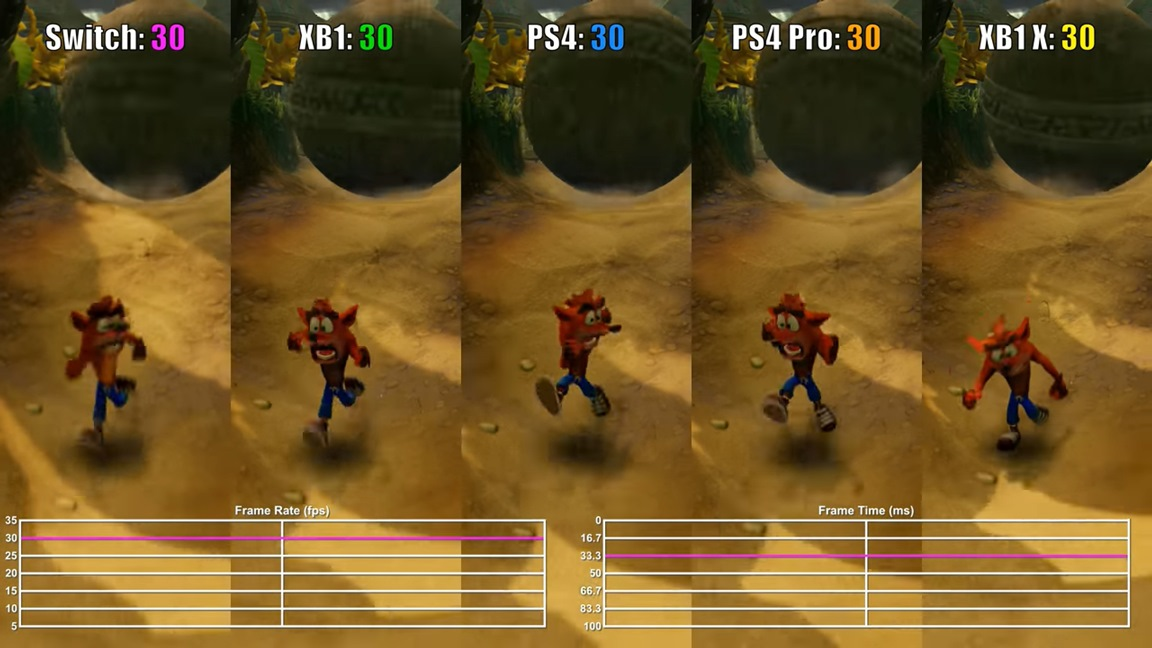 Crash Bandicoot N  Sane Trilogy's Switch frame rate compared