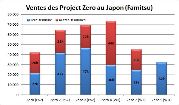Image: Japanese Fatal Frame sales comparison - Nintendo Everything