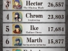 fire-emblem-heroes-vote-results-1