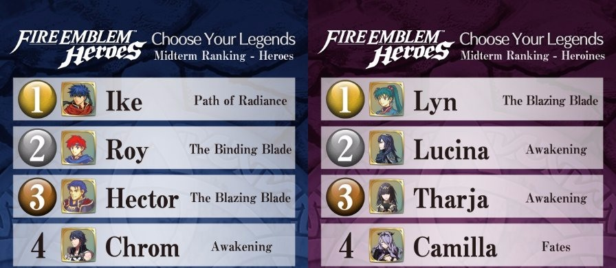 Fire Emblem Heroes Choose Your Legends Vote Midterm Standings Nintendo Everything A long breakdown of brave micaiah, alm, eliwood, and camilla your choose your legends 3 winners! fire emblem heroes choose your legends