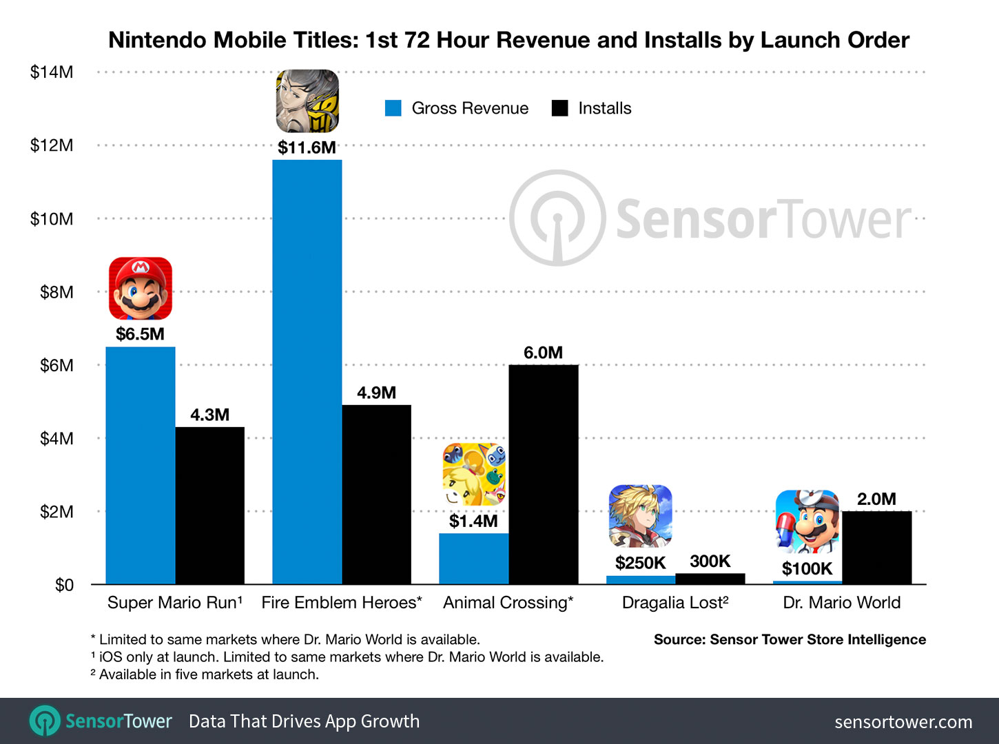 Dr. Mario World sees two million installs, $100,000 spent in first 72 hours