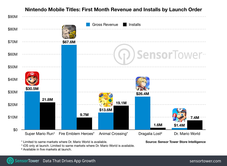 Nintendo Everything