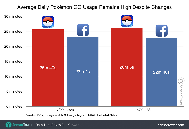 pokemon-go-usage