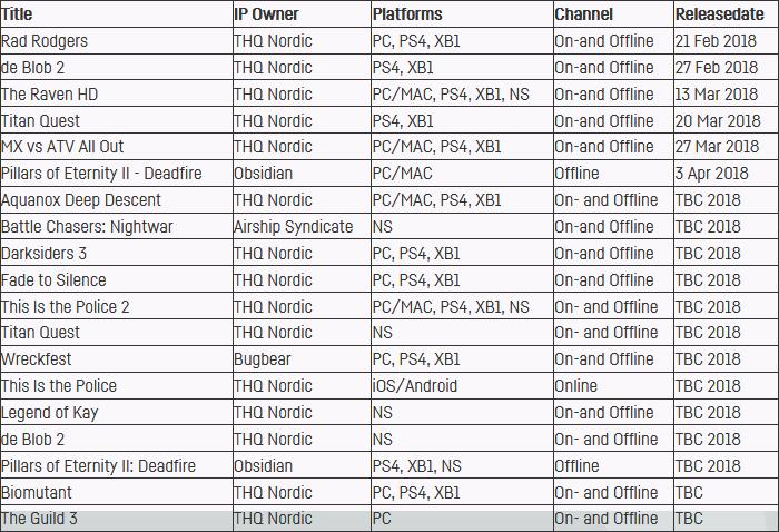 THQ Nordic「今年はSwitchにソフトを7本以上投入します」 ->画像>12枚